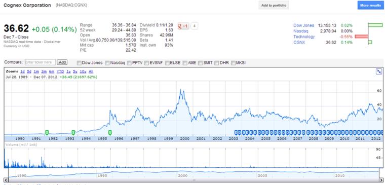 CGNX Share Price Chart