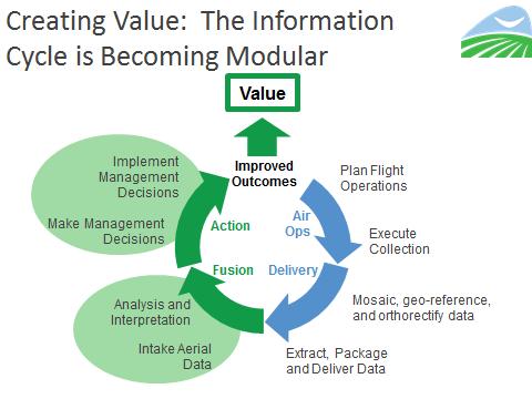 Modular Information Cycle